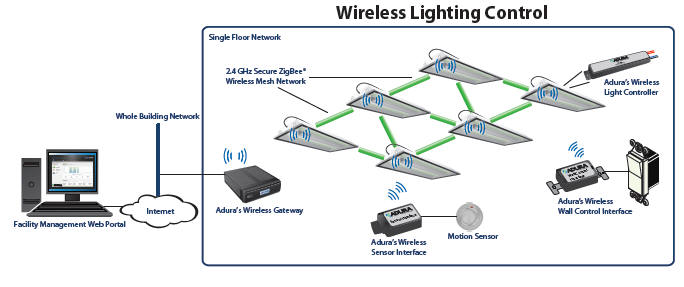 Automatedbuildings Article A Wireless Solution For Energy Control In Existing Buildings