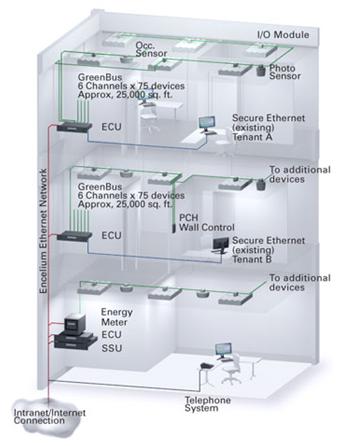 graphic1 automatedbuildings com article addressable lighting controls encelium wiring diagram at readyjetset.co