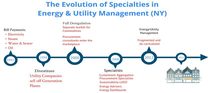 Energy Integration Group 25