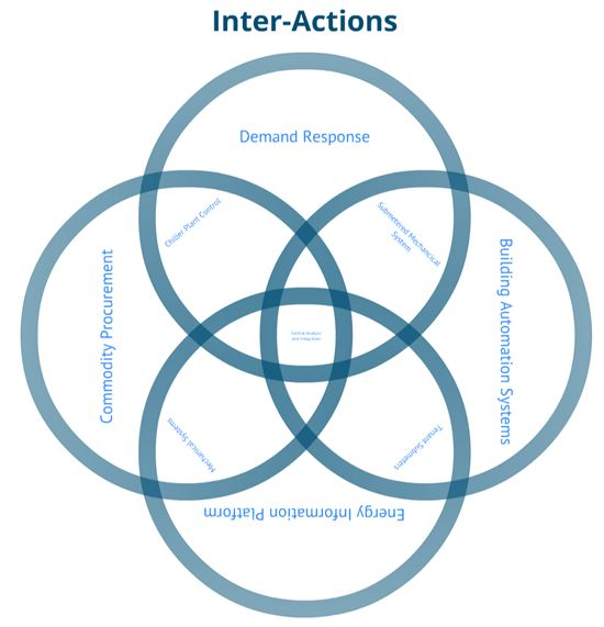 Energy Integration Group 39