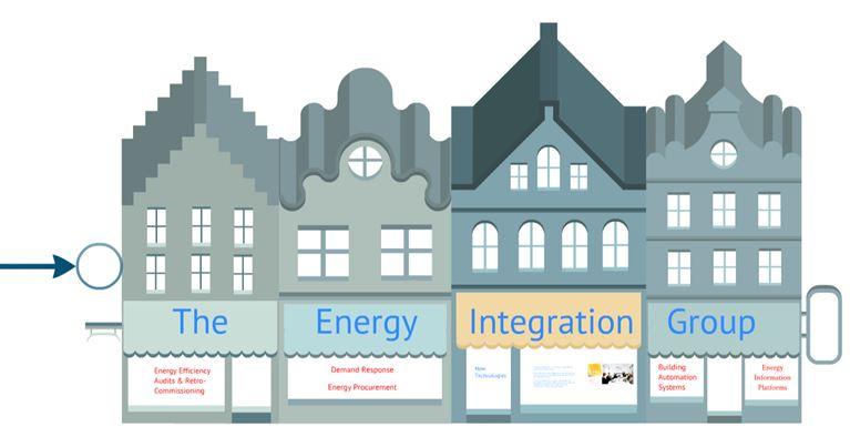 Energy Integration Group 73