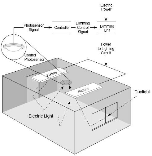 AutomatedBuildings.com Article - Designing a Daylight ... on
