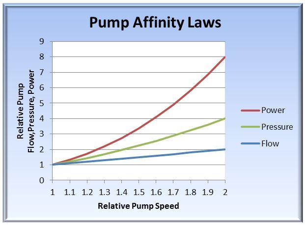 pump pump laws