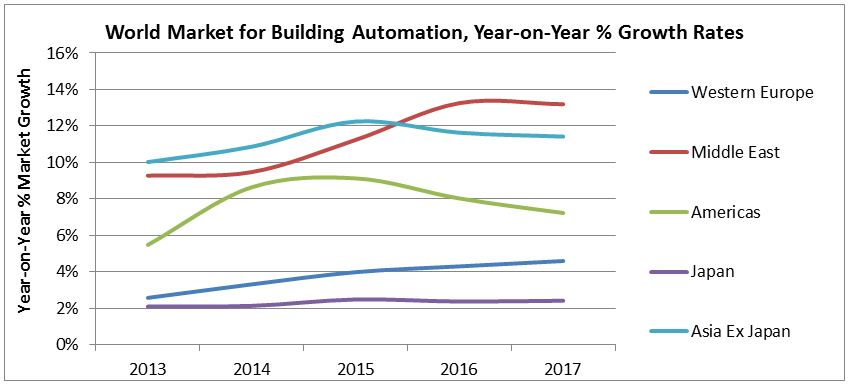 Automatedbuildings Article Planes Trains And Automobiles