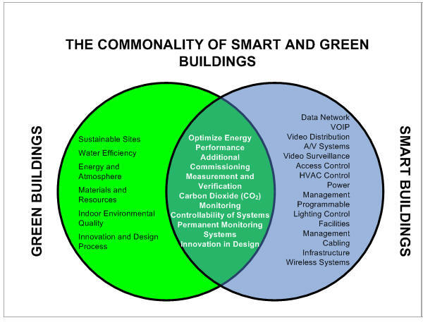 Article how do smart buildings for Green building articles
