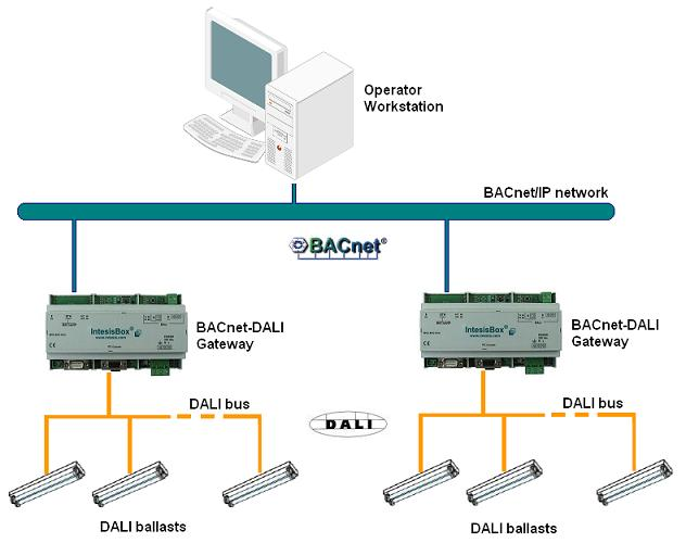 Bacnet Dali Diagram