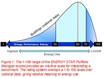 AutomatedBuildings com Article - Energy Benchmarking and