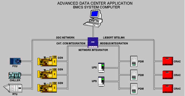 Electrical Energy Monitoring System : Automatedbuildings article mission critical building