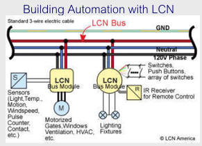 Building Automation with LCN