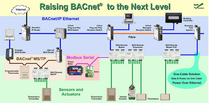 Automatedbuildings Com Article Connecting Bacnet Devices