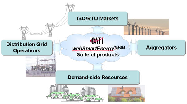 Smart Grid And Smart Building
