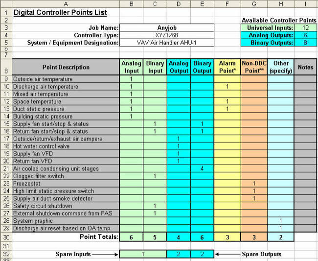 Automatedbuildings Com Column Points List Primer