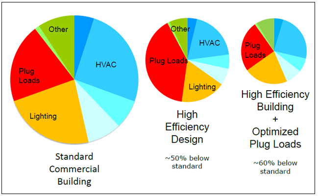 as the pie chart in the center indicates, plug load as a percentage of  total energy use can approach 50% when the hvac and lighting – the largest  users of