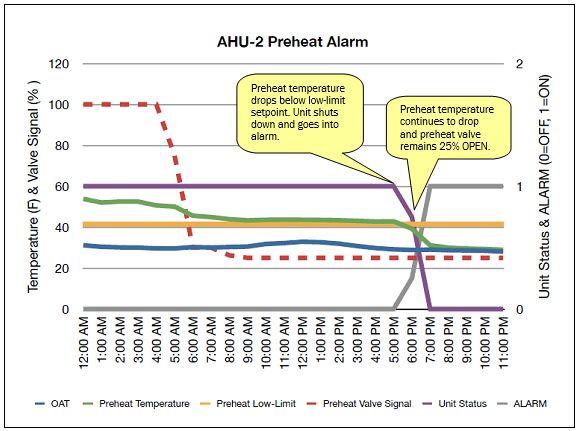 AHU-2 Preheat Alarm