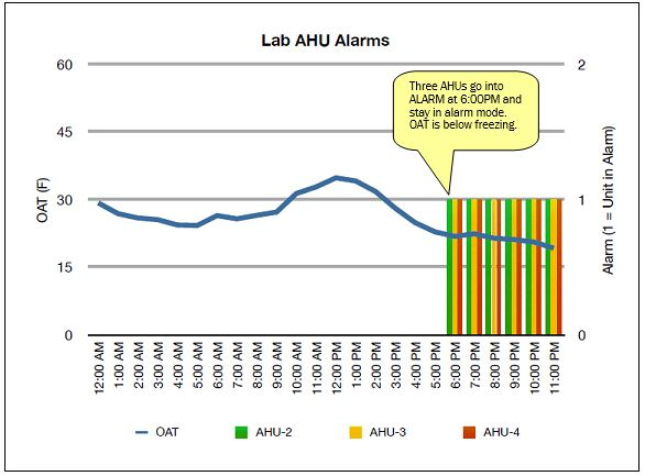Lab AHU Alarms