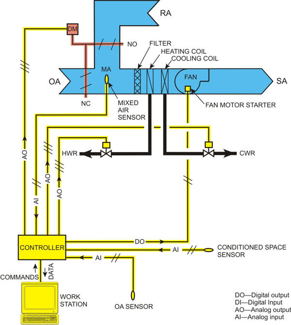 hvac transformer wiring diagram automatedbuildings.com article - ddc for hvac systems