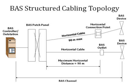 automatedbuildings com article - using structured cable solutions for bas