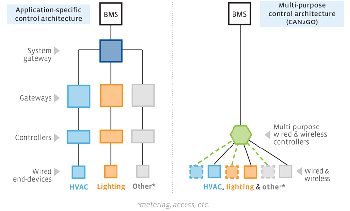 AutomatedBuildings com Article - HVAC vs  Lighting: the open