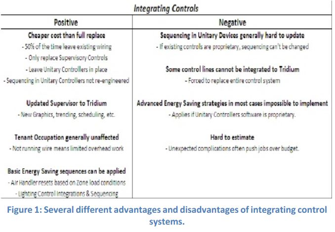 advantages of unitary