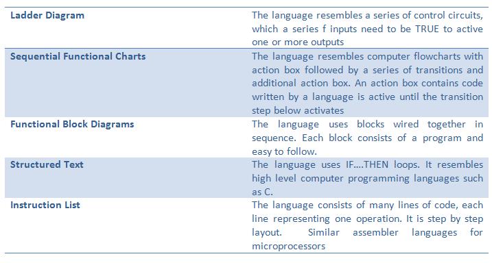 Terrific Plc Programming Languages Leon Seattlebaby Co Wiring Digital Resources Warobapapkbiperorg