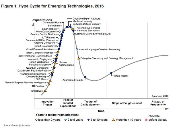 Gardner Hype Cycle 2016